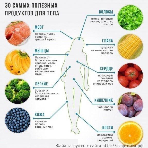 30 полезных продуктов